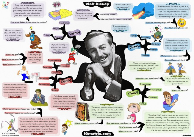 Walt-Disney-Mind-Map